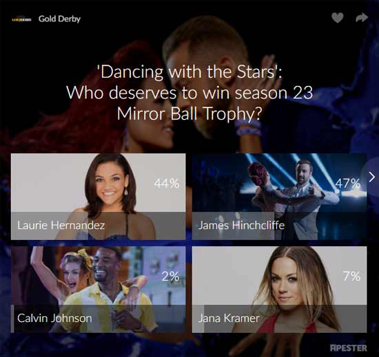 dancing with the stars winner poll results