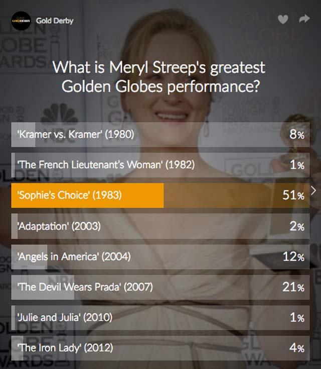 meryl-streep-poll-results