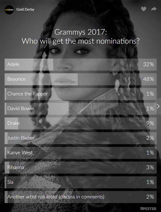 grammy poll results beyonce most nominations