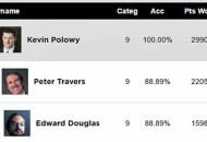 PGA Experts Predictions Scores