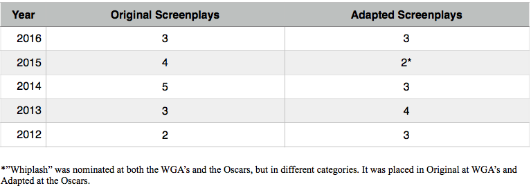 WGA-Oscars-nominees