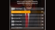 celebrity-apprentice-poll-results-joan-rivers