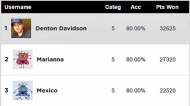 MUAHS Users Predictions Score Report