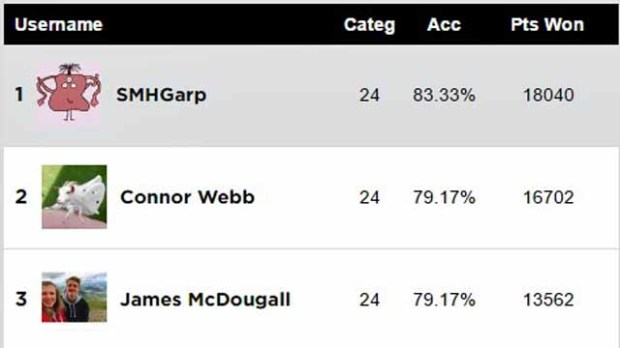Oscars Users Prediction Score Report