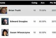 WGA Experts Predictions Score Report