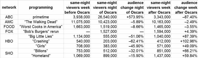 Nielsen ratings were down for premium cable opposite the 2017 Oscars