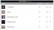 best-limited-series-april-5
