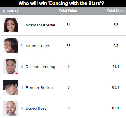 dancing with the stars mirror ball trophy predictions dwts