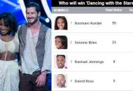 normani kordei val chmerkovskiy dancing with the stars dwts