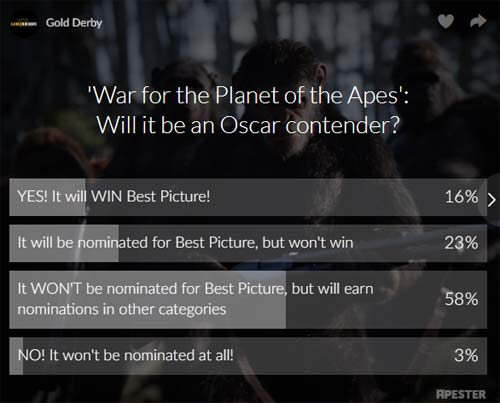 war for the planet of the apes poll results