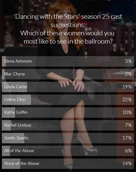 dancing with the star poll results kathy griffin dwts