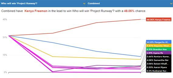 project runway winner predictions