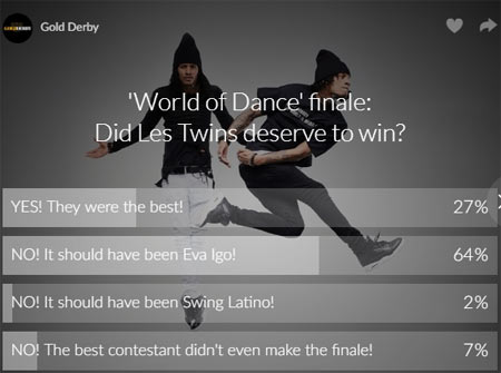 world of dance poll results eva igo les twins