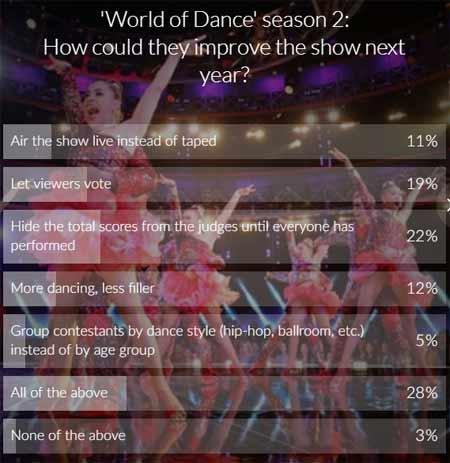 world of dance season 2 suggestions