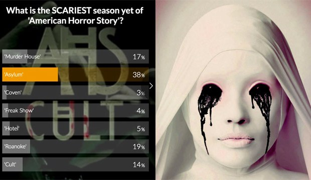 American Horror Story: Asylum' named scariest season yet by fans