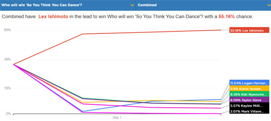 so you think you can dance top 7 winner predictions