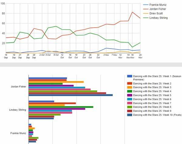 dwts predictions graphs