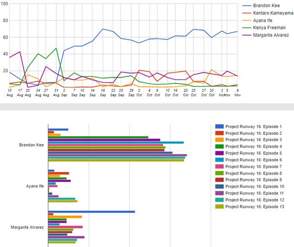 project runway episode 13 graphs