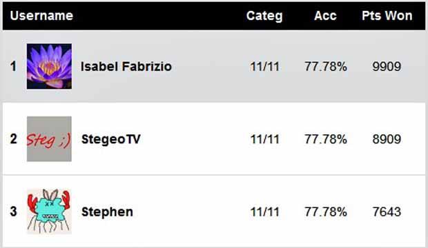Golden Globes TV Predictions Score Report