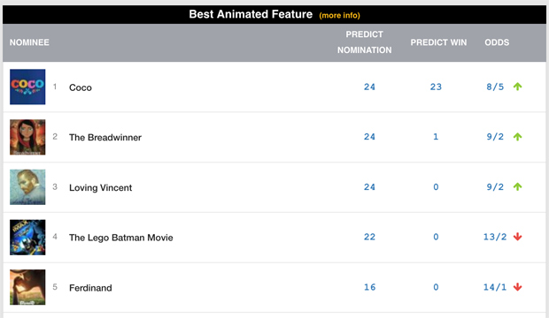 best-animated-feature-odds-jan-3