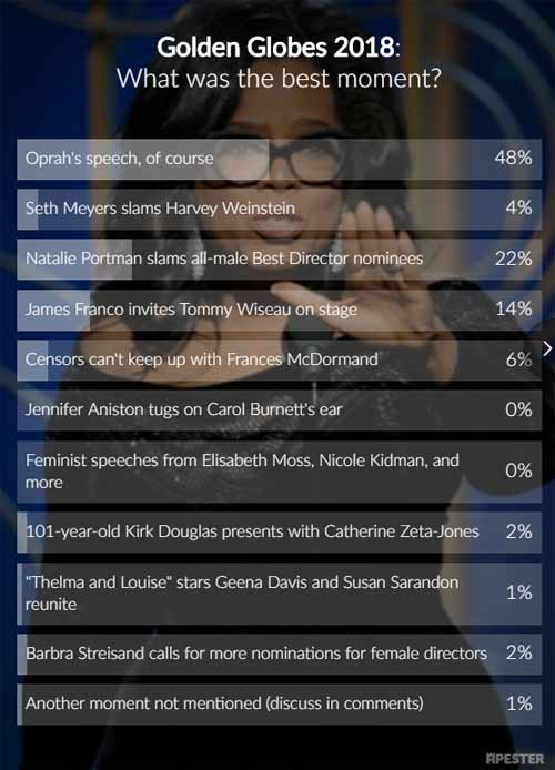 2018 golden globes poll results
