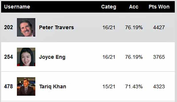 BAFTA 2018 Experts Predictions Score Report