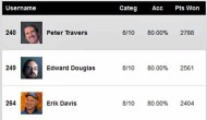 Writers Guild Experts Predictions Score Report