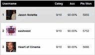 Writers Guild Users Predictions Score Report