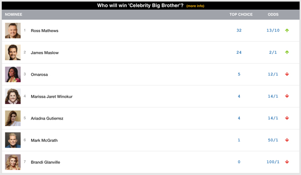 Ross Mathews has leading 13/10 odds to win 'Celebrity Big ...