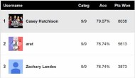 Daytime Emmys 2018 Predictions Score Report