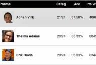 Oscars 2018 Experts Predictions Score Report