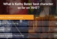 kathy-bates-poll-results-ahs