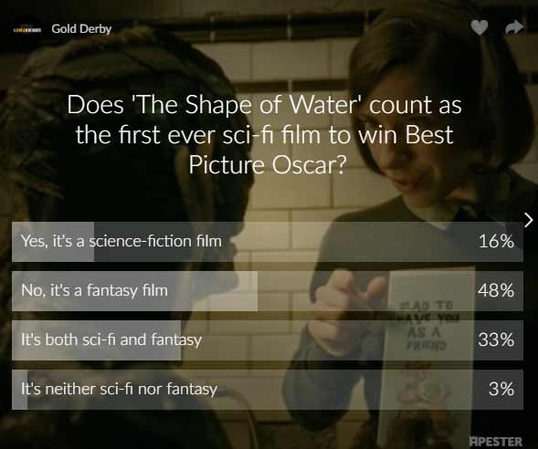 the shape of water poll results