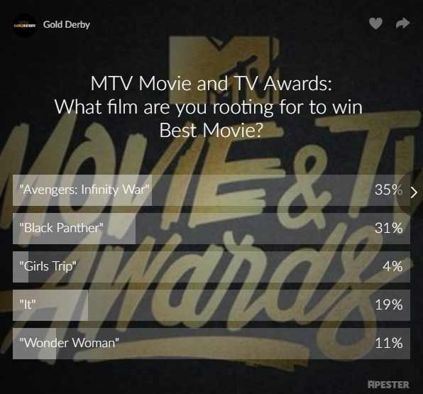mtv movie and tv awards poll results avengers black panther