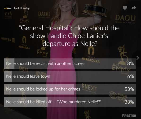 chloe lanier gh poll results