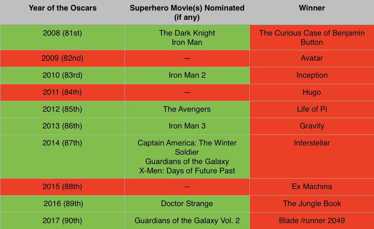 Superhero Movies at the Last 10 Oscar Ceremonies.