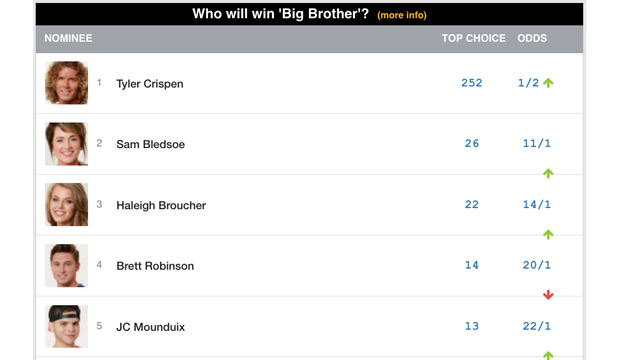 big-brother-week-8-predictions-who-will-win