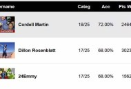 Creative Arts Emmys Users Predictions Score Report