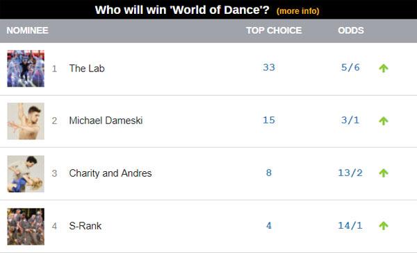 world of dance odds