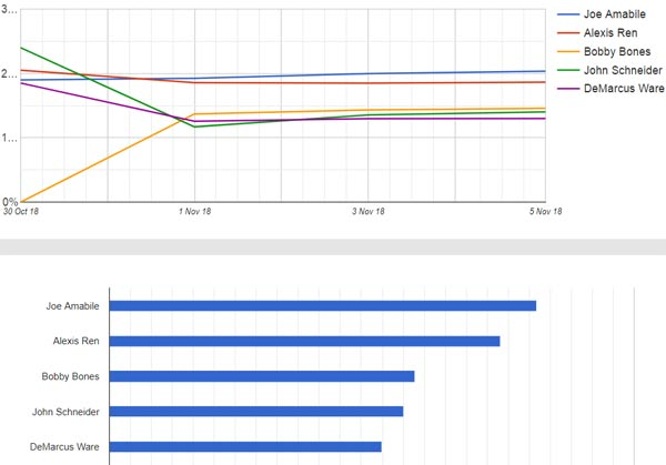 dwts graphs