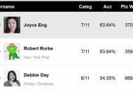Golden Globes TV Experts Predictions Score Report