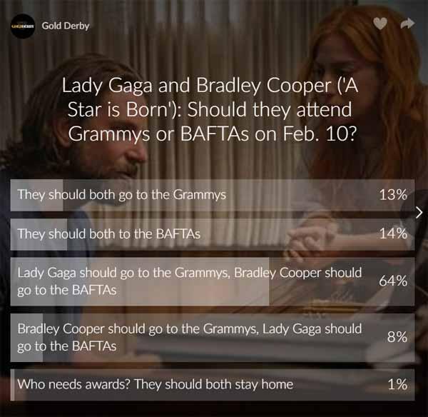 lady gaga grammys bafta poll results