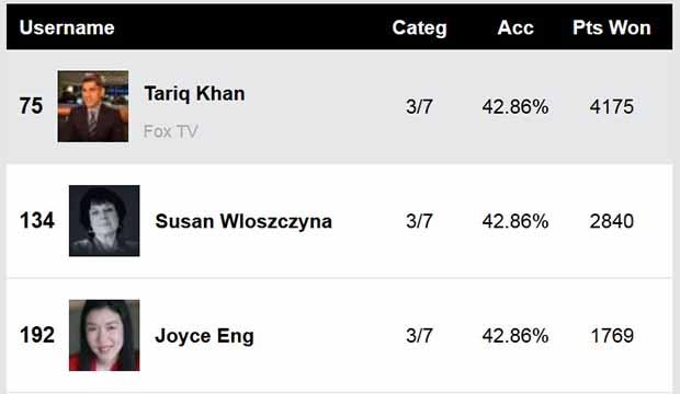 Directors Guild Awards 2019: Joyce Eng, Tariq Khan, Perri Nemiroff, Susan Wloszczyna top all Experts predicting winners