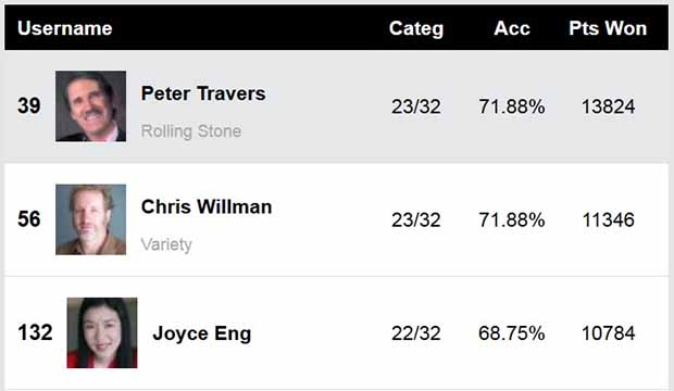 Grammy Awards 2019: Peter Travers (Rolling Stone), Chris Willman (Variety) top all Experts predicting winners