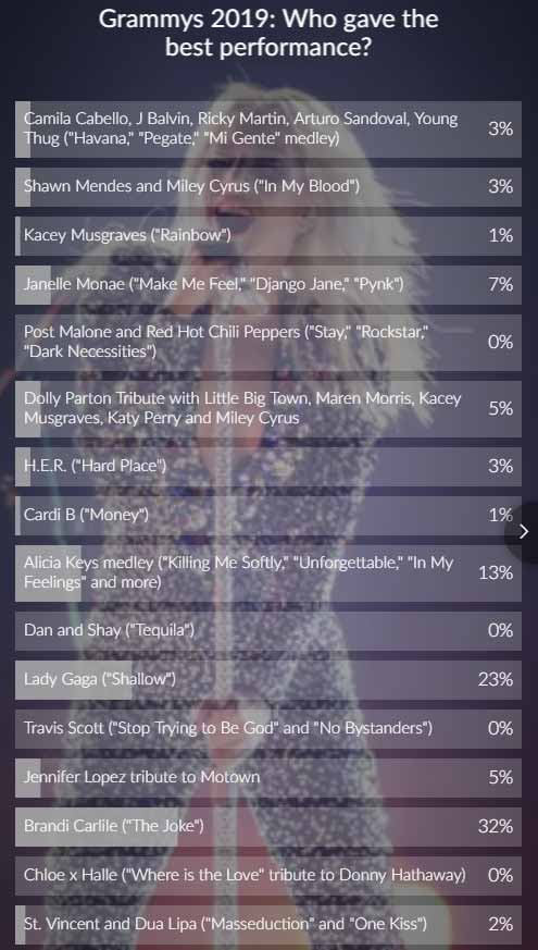 grammy poll results