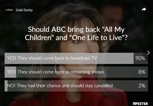 all my children and one life to live poll results