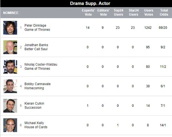 Emmy predictions for Best Drama Supporting Actor