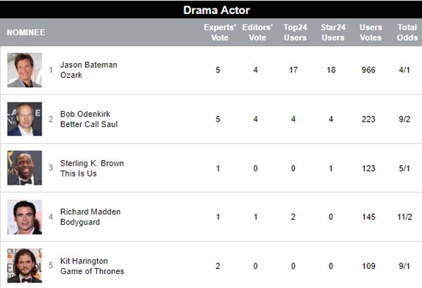 emmy odds for best drama actor
