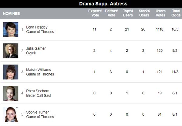 Emmy predictions for Best Drama Supporting Actress