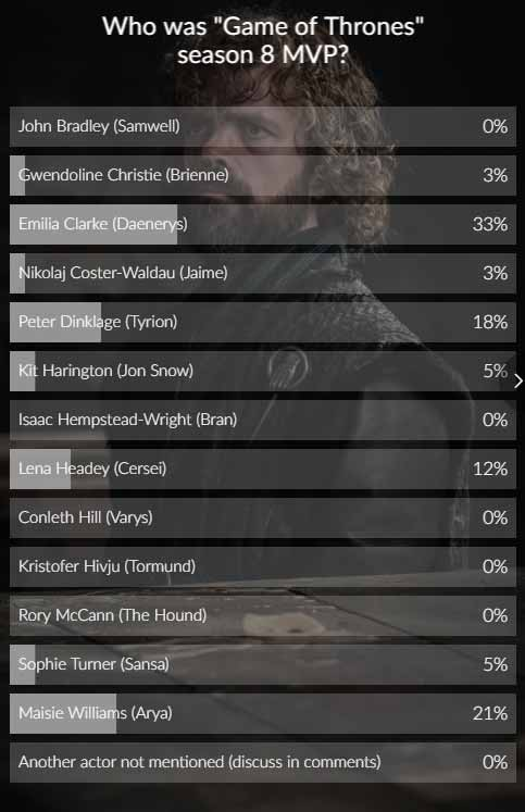 game of thrones poll results